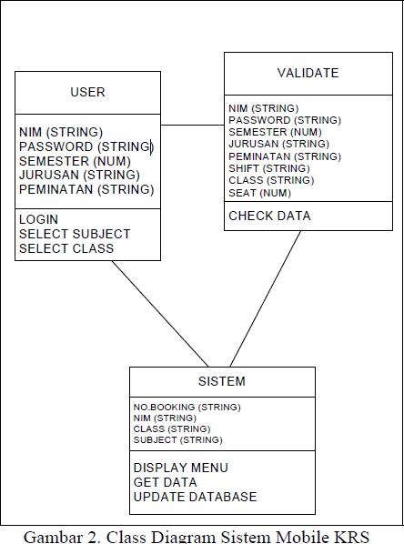 Analisis dan perancangan sistem mobile krs berbasis j2me c entity relationship diagram erd ccuart Gallery